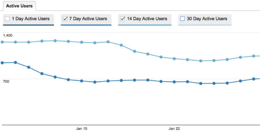 new google analytics reports
