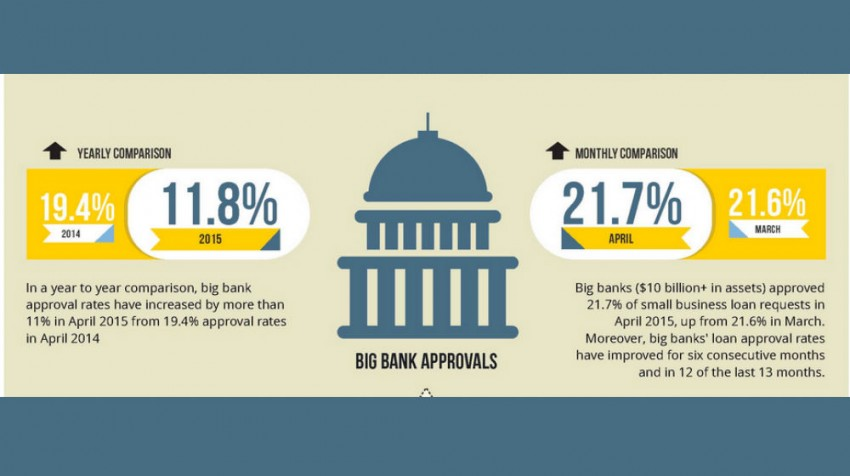 Image result for Small Business Lending at Big Banks Hits New Post-Recession High