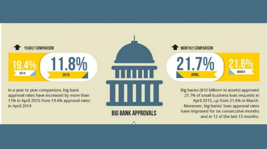 biz2credit small business lending index