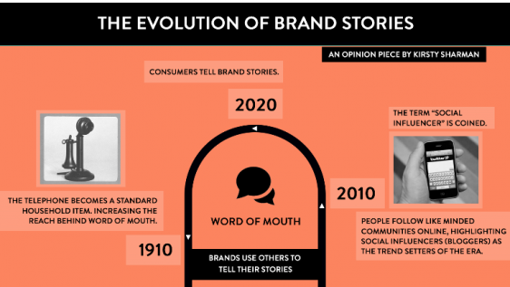 what is brand storytelling