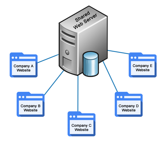 What is Shared Hosting