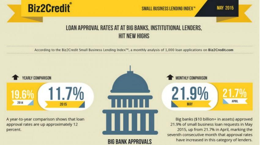 institutional lenders