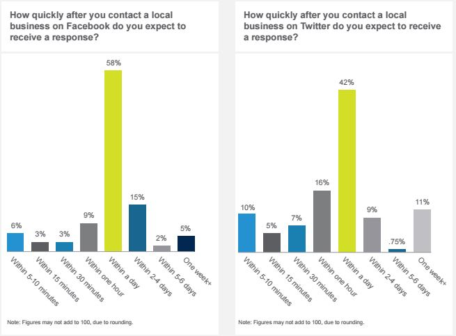 business not on facebook study