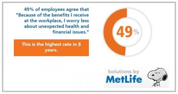 how employee benefits