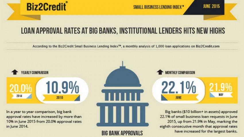 Biz2Credit Lending Index june 2015