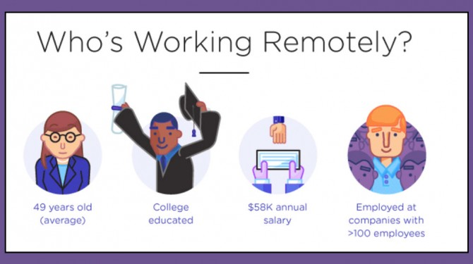 work from home profile