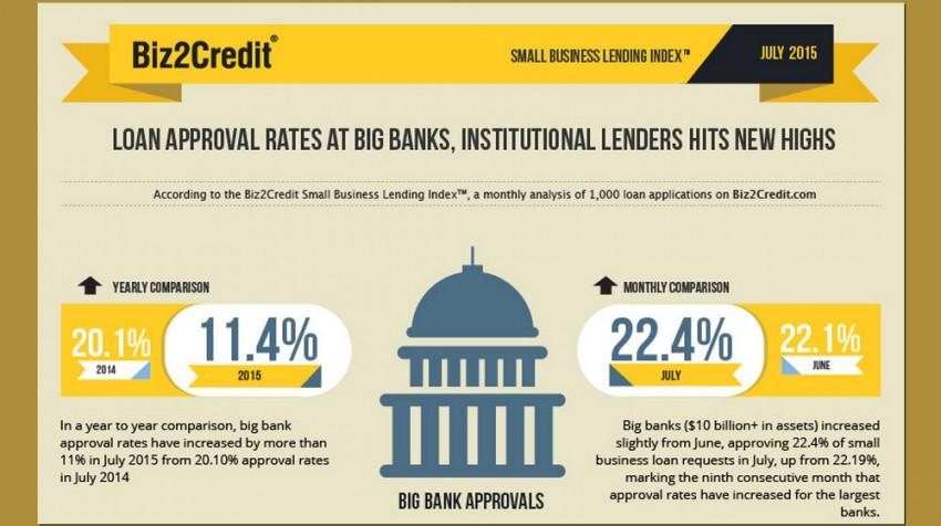 Biz2Credit Lending Index May 2015
