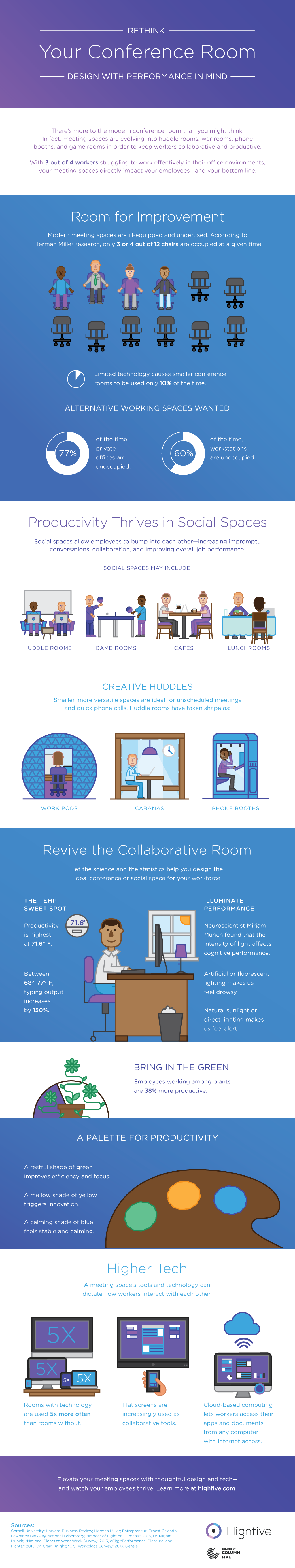 Highfive_Conference-Room-Infographic