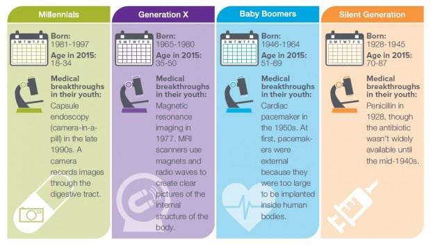 Multigenerational Workforce 1