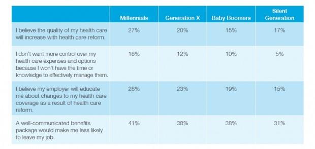 Multigenerational Workforce 2