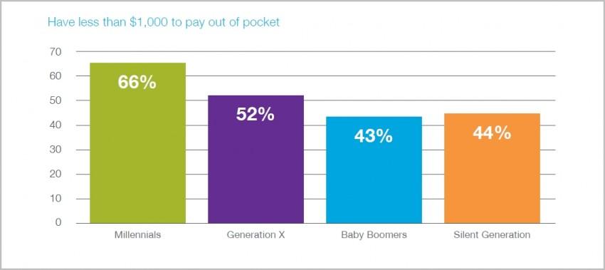 Multigenerational Workforce 3
