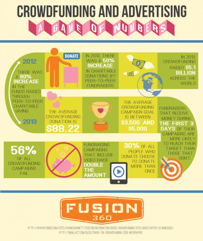 crowdfunding-advertising-fusion360