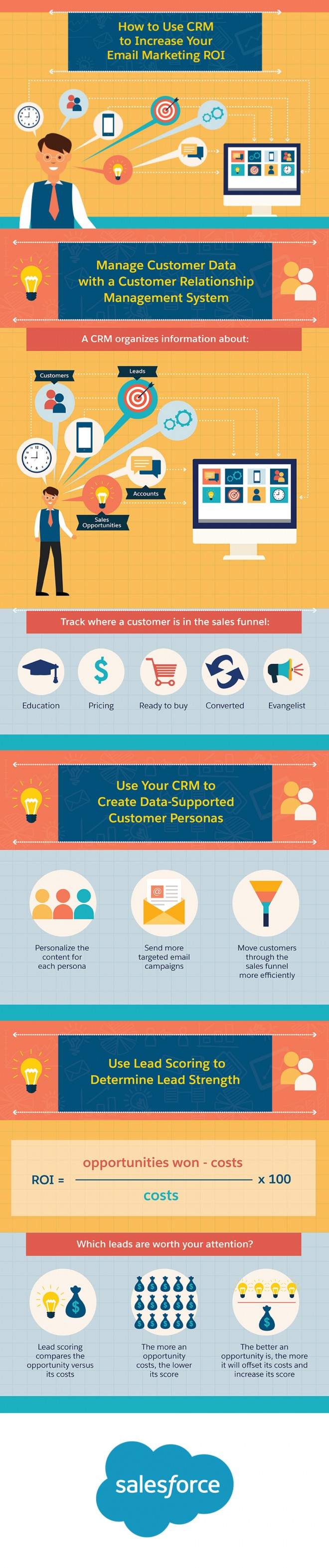 using crm to increase roi