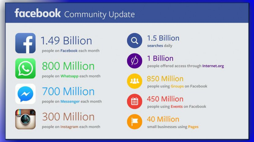 facebook one billion