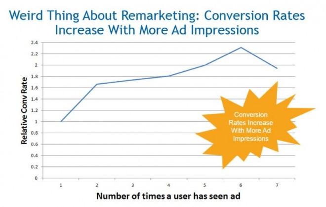 Bing Ads Remarketing