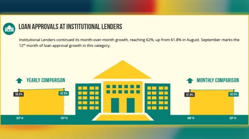 biz2credit lending index september 2015
