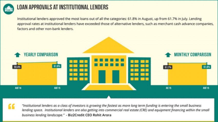 Institutional Lending