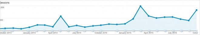 buffer social media traffic 3