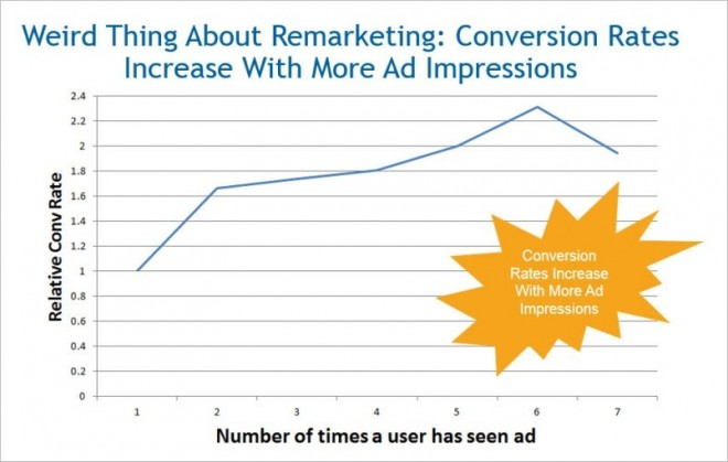 ppc strategy remarketing facts