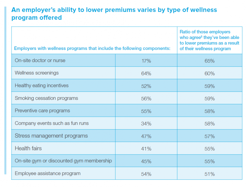 workplace wellness programs