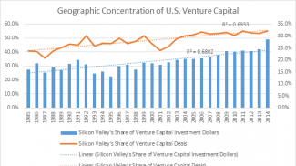 Source: Created from data from the National Venture Capital Association