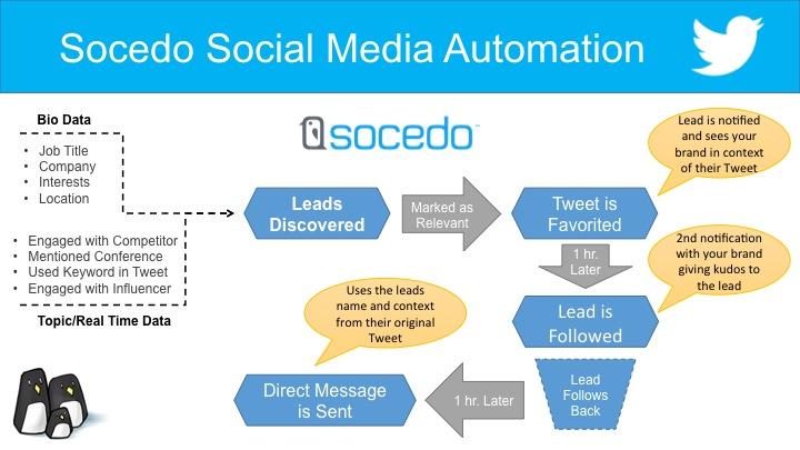 Socedo-Automation