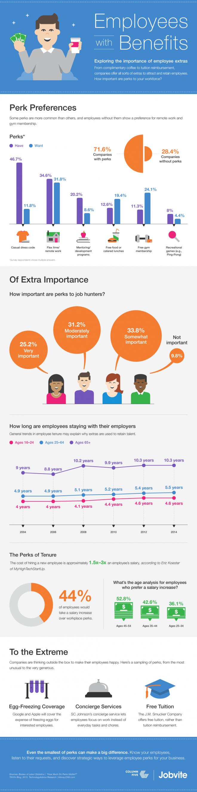 employee benefits recruiting
