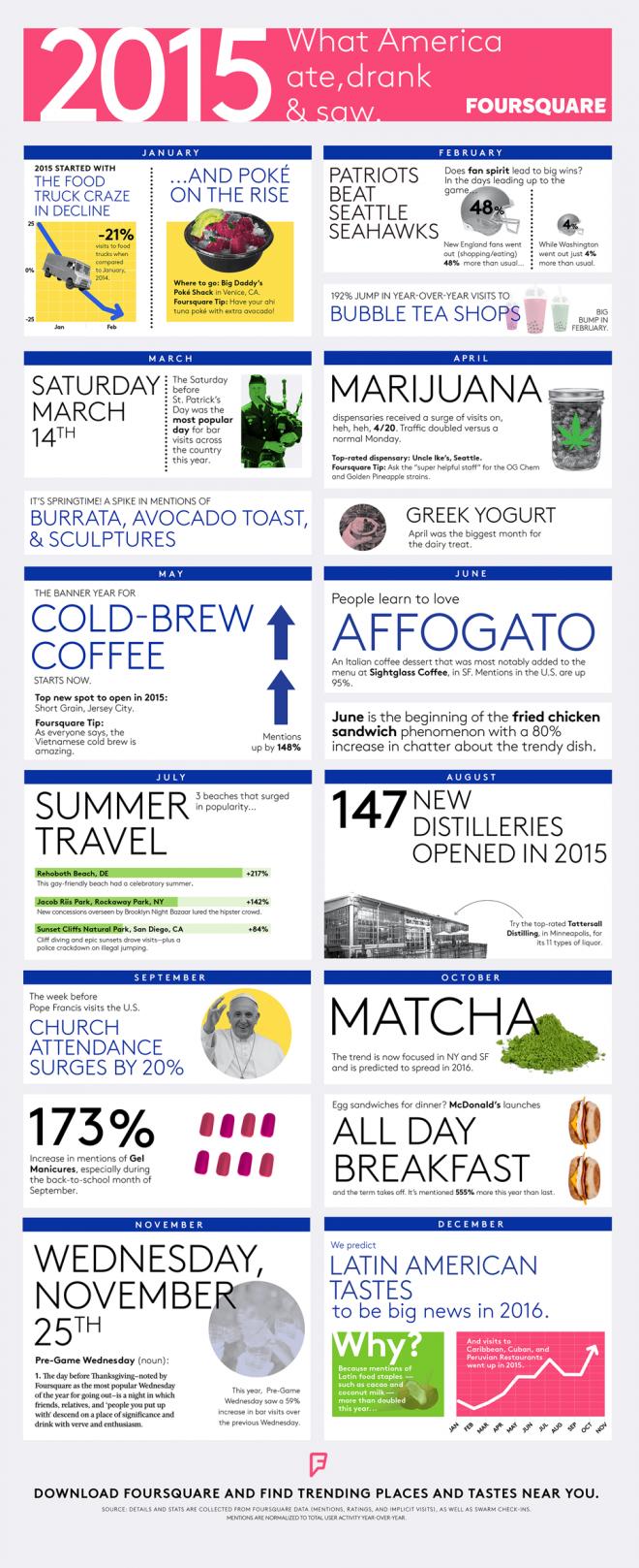 foursquare-year-in-review-2015-wide-ae7229d4103f41e1390fa54dfaa1bda3