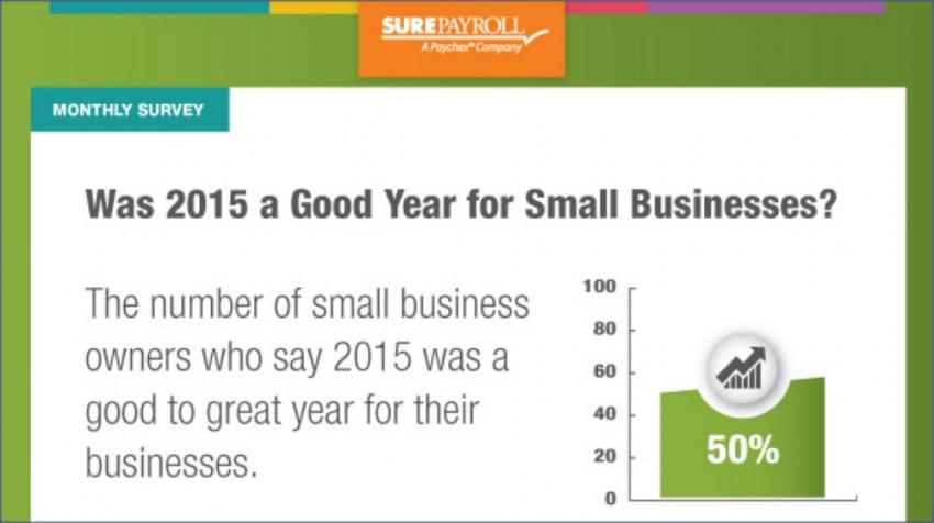 small business scorecard