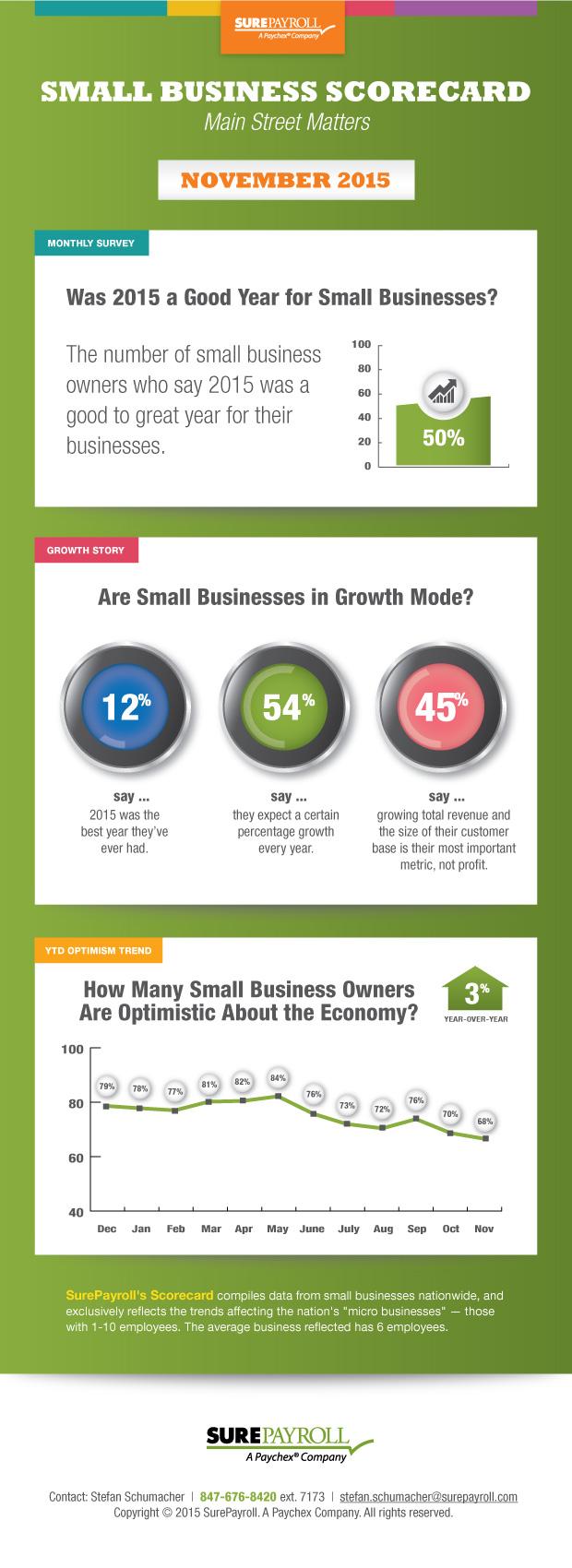 surepayroll small business scorecard november 2015