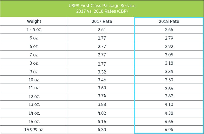 USPS Shipping Rates Increasing in 2018 - Here are the New USPS Shipping Prices