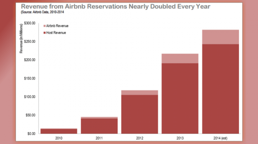 Airbnb operations