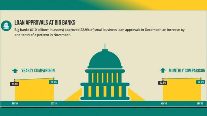 biz2credit big banks dec 15