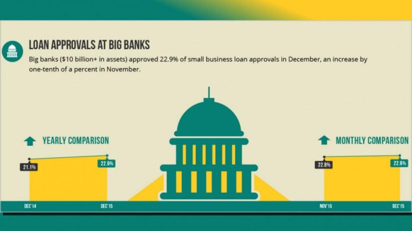 Biz2Credit Small Business Lending Index December 2015