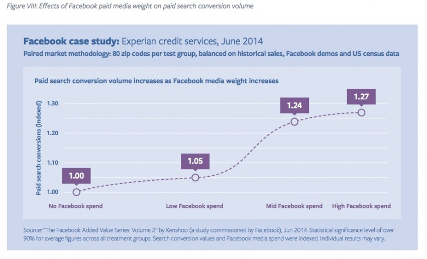 paid facebook campaigns