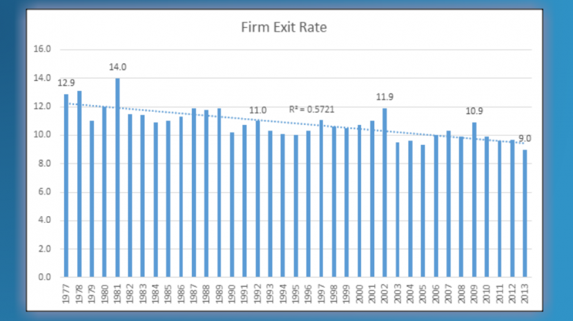 firm exit rate