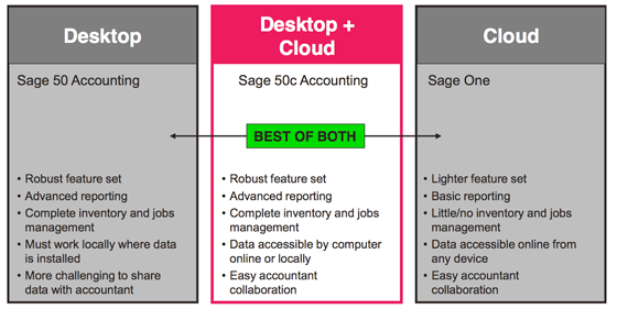 Sage 50 Now In a Cloud Version Called Sage 50c - Small