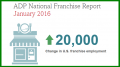 adp job growth franchise sector 2
