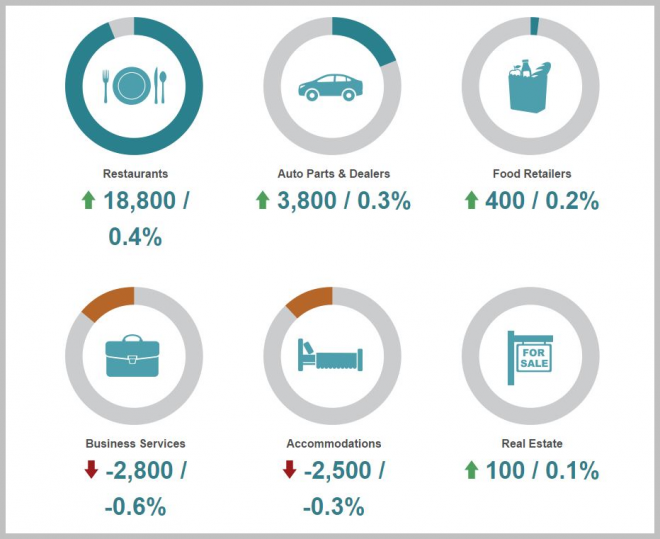 adp job growth in the franchise sector report