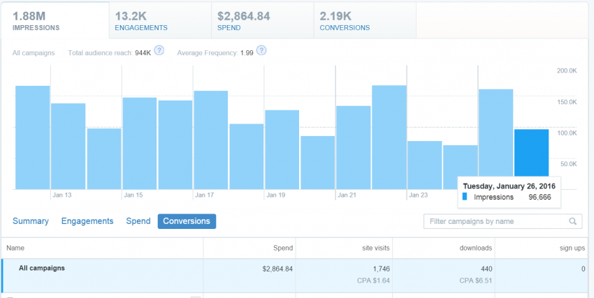 twitter lead generation campaigns