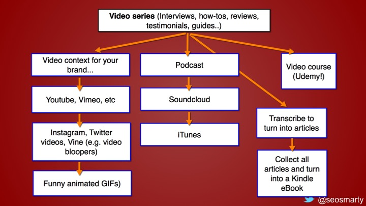 How To Market YouTube Videos
