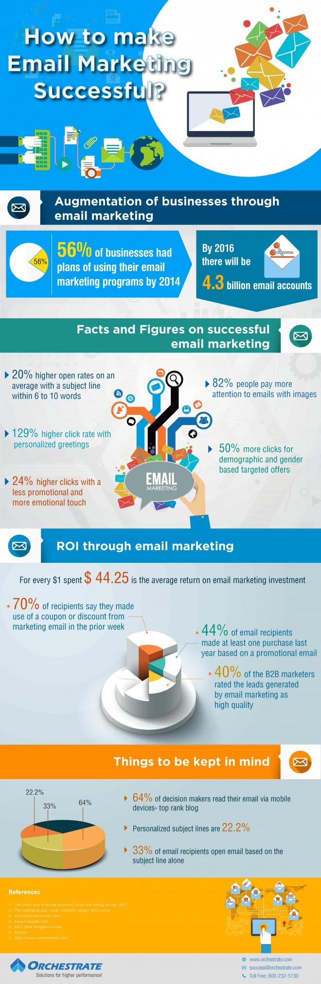 email marketing campaign essentials