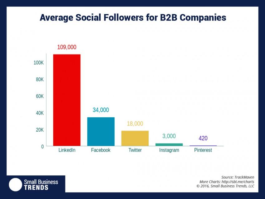 average number of social media followers