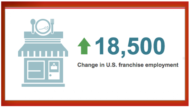 ADP report 2016 job growth adp report franchise sector
