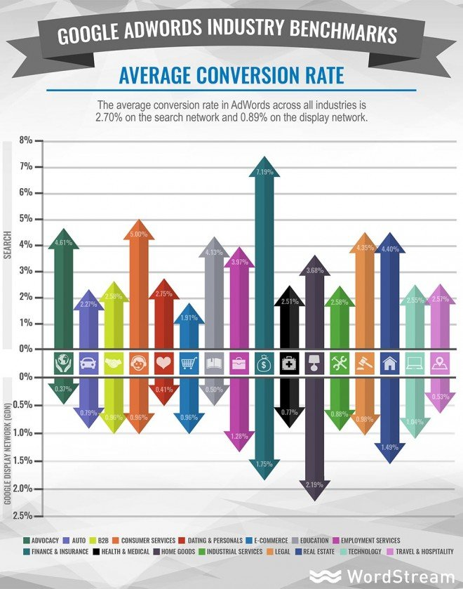 adwords-industry-benchmarks-