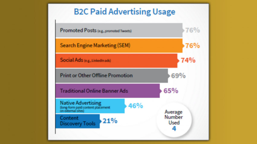 paid ad usage b2c