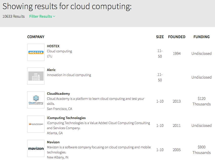 cloud computing results on Plonked