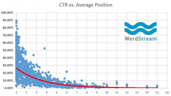 rankbrain-seo-average-ctr-vs-position