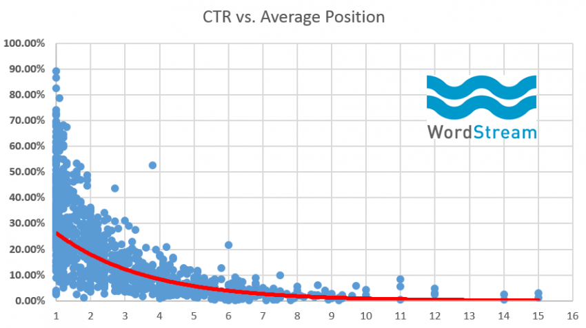 rankbrain-seo-average-ctr-vs-position