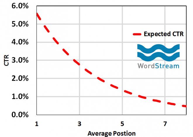 rankbrain-seo-expected-ctr-vs-ad-position-graph